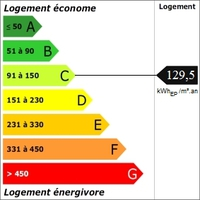 DPE Toulon Diagnostic de Performance Energetique 83 Var